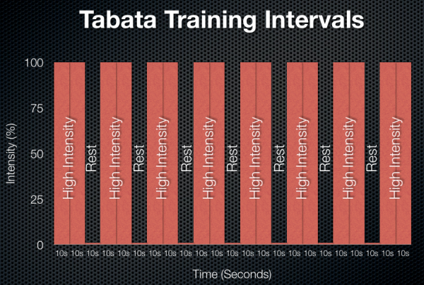 tabata training intervals What Is Tabata?